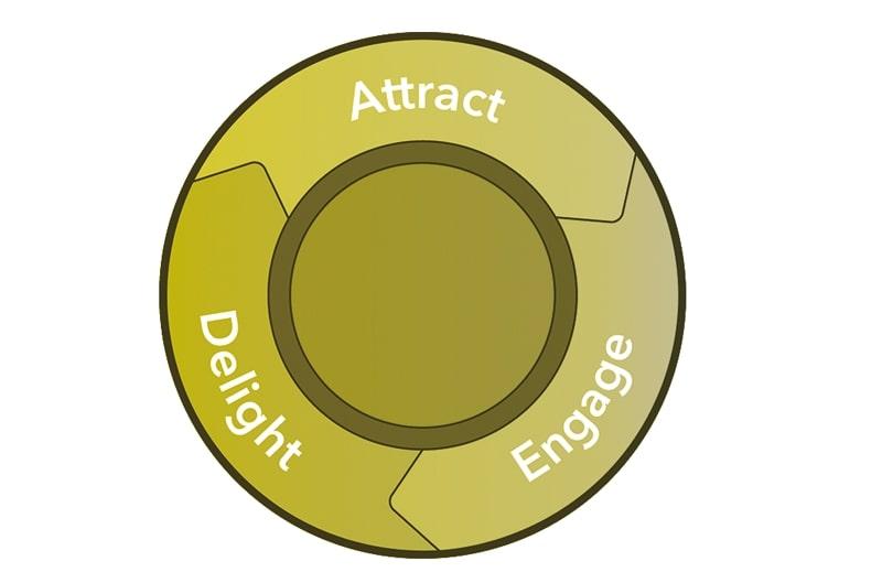 Norz Digital Partner Hubspot Inbound Marketing Delight