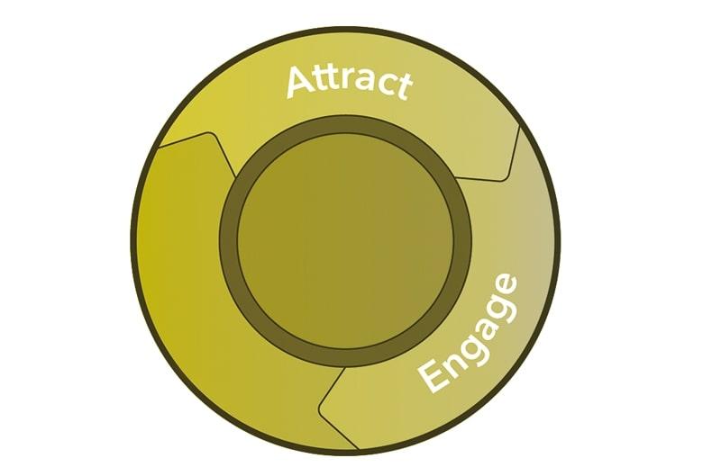 Norz Digital Partner Hubspot Inbound Marketing Engage